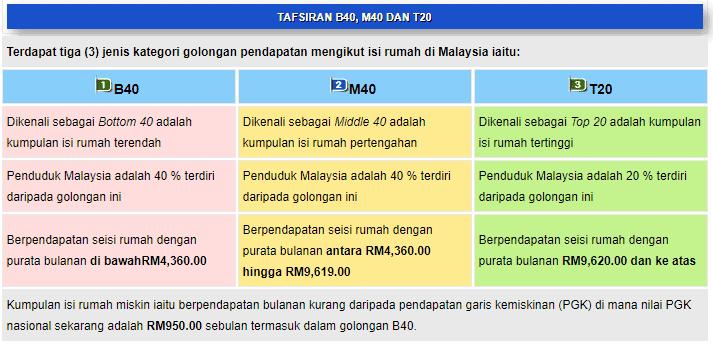 Maksud B40 M40 Dan T20 Takrif Isi Rumah Ikut Pendapatan The Malaysia Post